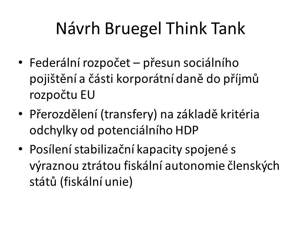 Návrh Bruegel Think Tank • Federální rozpočet – přesun sociálního pojištění a části korporátní daně do příjmů rozpočtu EU • Přerozdělení (transfery) n