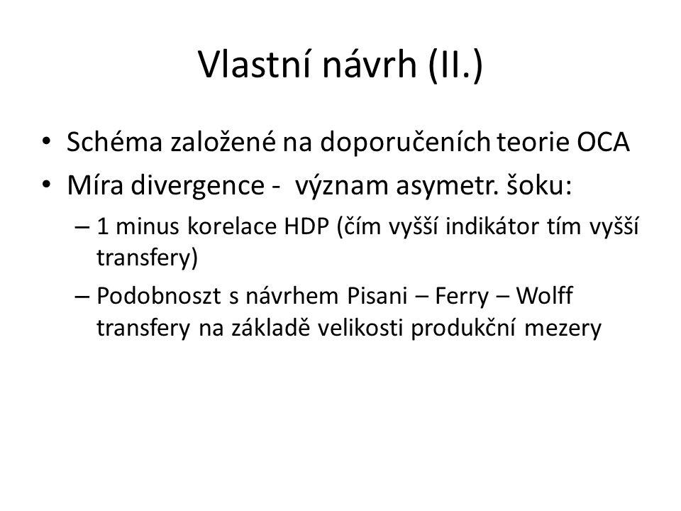 Vlastní návrh (II.) • Schéma založené na doporučeních teorie OCA • Míra divergence - význam asymetr. šoku: – 1 minus korelace HDP (čím vyšší indikátor