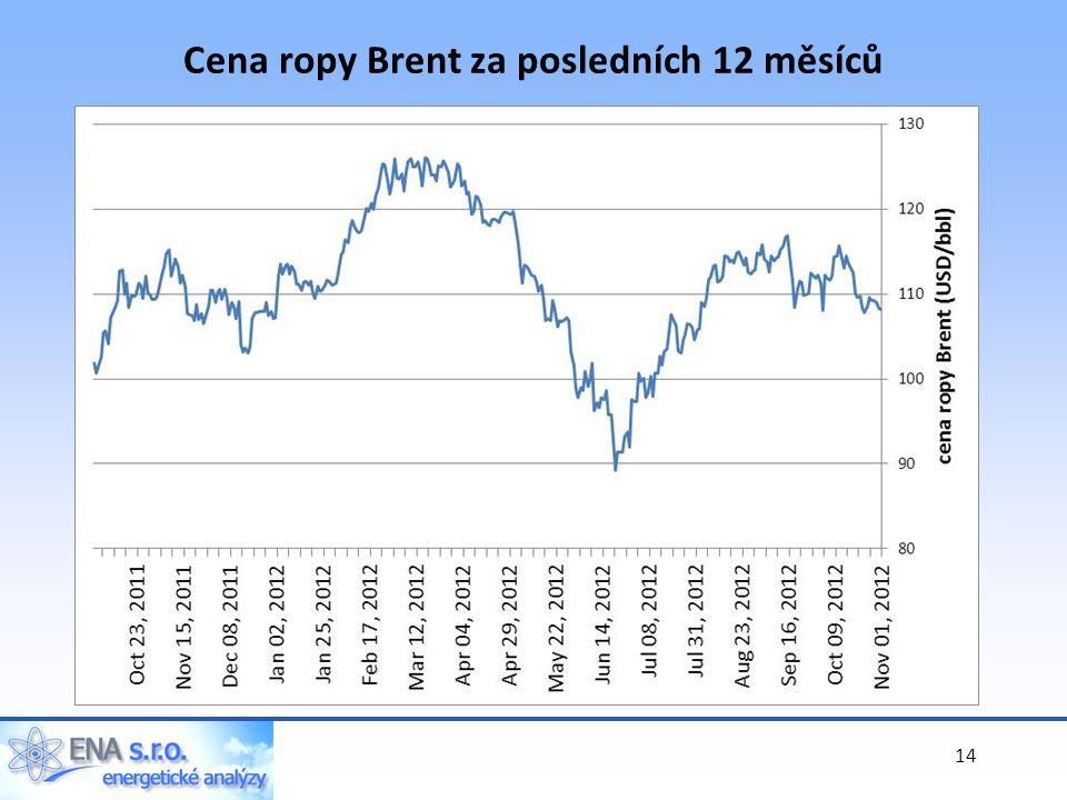 Cena ropy Brent za posledních 12 měsíců 14