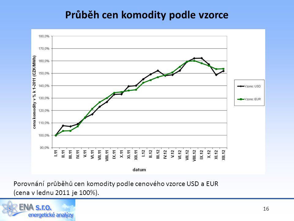 Průběh cen komodity podle vzorce Porovnání průběhů cen komodity podle cenového vzorce USD a EUR (cena v lednu 2011 je 100%).