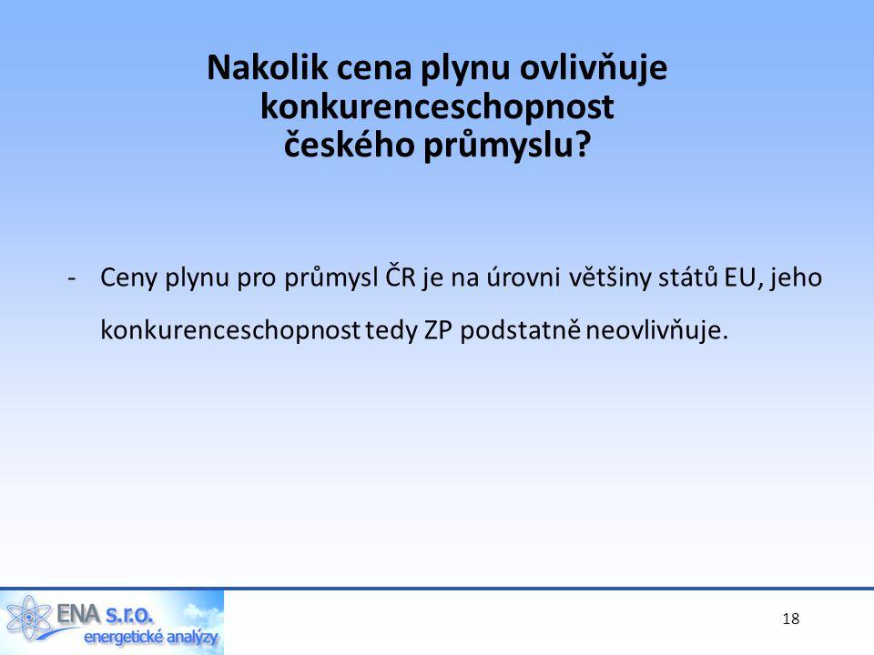 18 -Ceny plynu pro průmysl ČR je na úrovni většiny států EU, jeho konkurenceschopnost tedy ZP podstatně neovlivňuje.