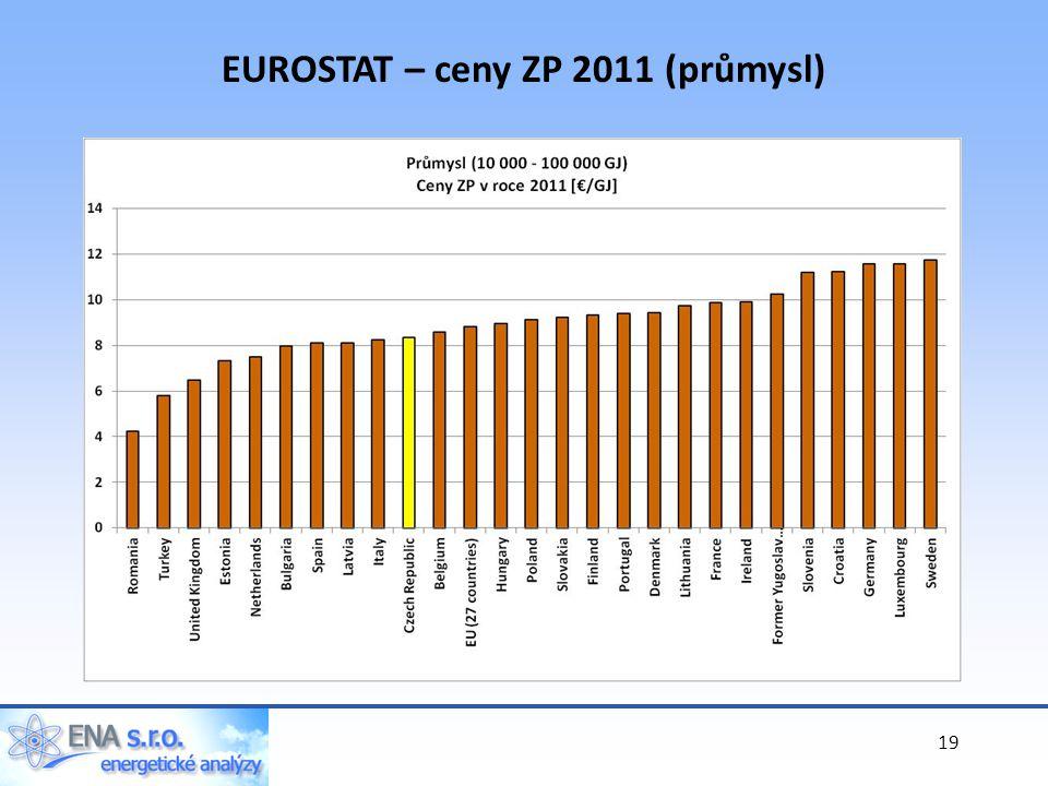 19 EUROSTAT – ceny ZP 2011 (průmysl)