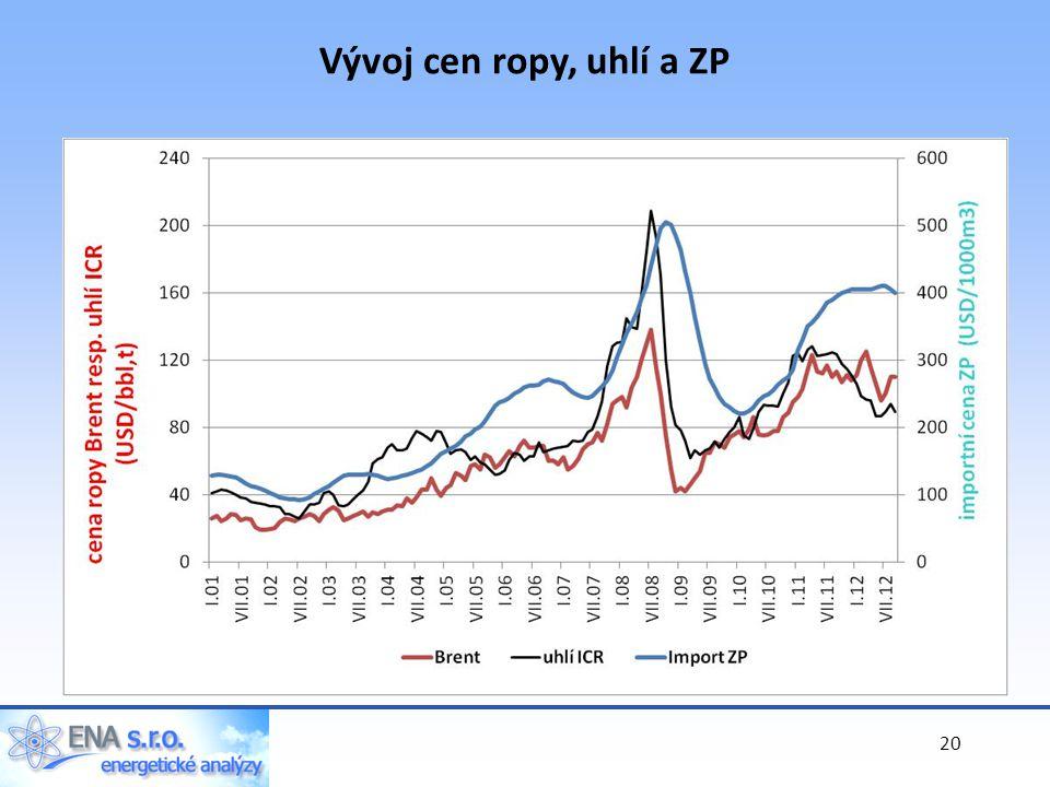 20 Vývoj cen ropy, uhlí a ZP
