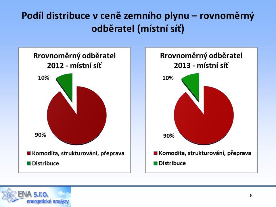Podíl distribuce v ceně zemního plynu – rovnoměrný odběratel (místní síť) 6
