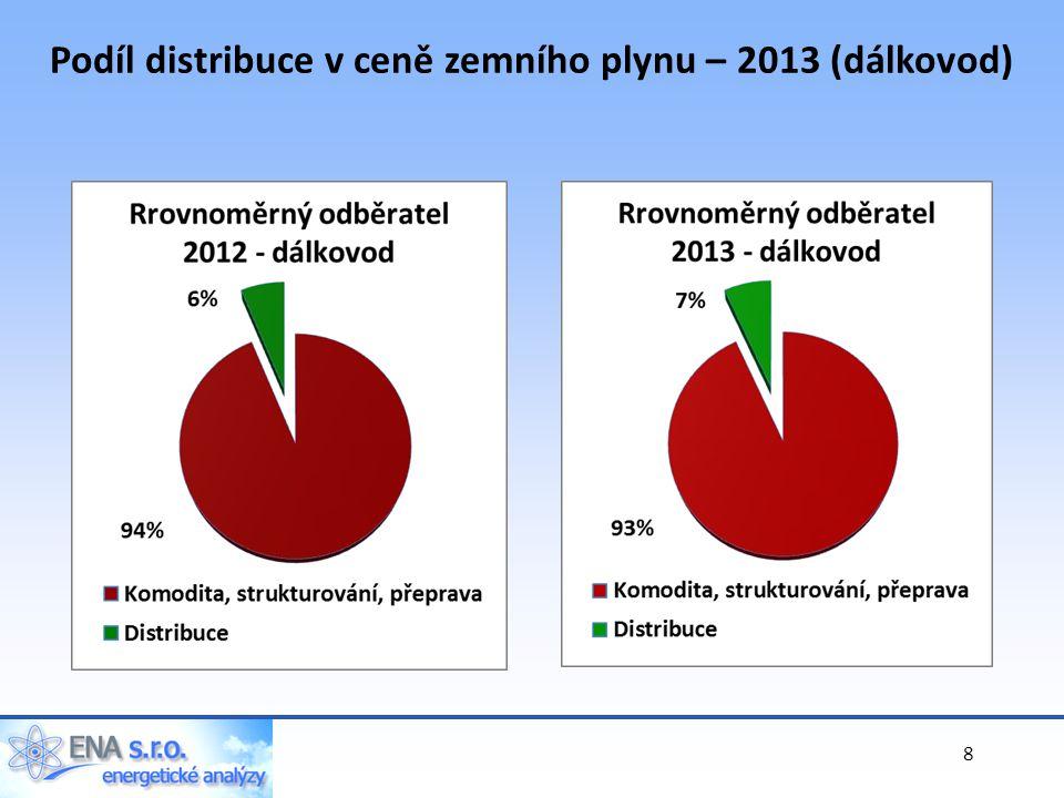 Podíl distribuce v ceně zemního plynu – 2013 (dálkovod) 8
