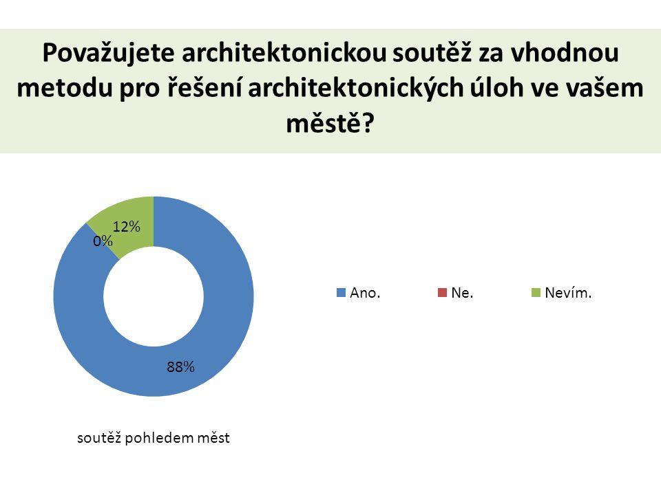 Považujete architektonickou soutěž za vhodnou metodu pro řešení architektonických úloh ve vašem městě.