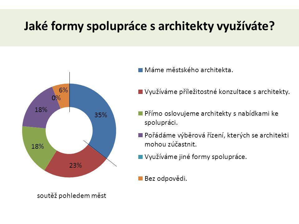 Jaké formy spolupráce s architekty využíváte? soutěž pohledem měst