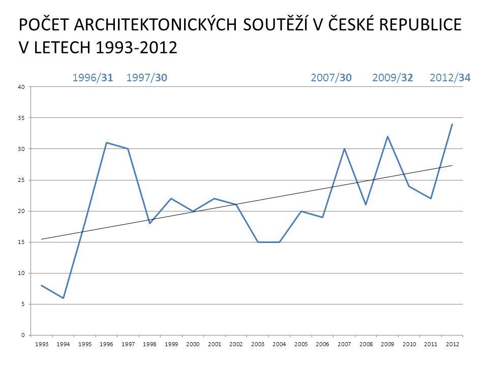 Obnova kulturního domu Vodňany 2012 Ing.Jan Lesenský, Ing.