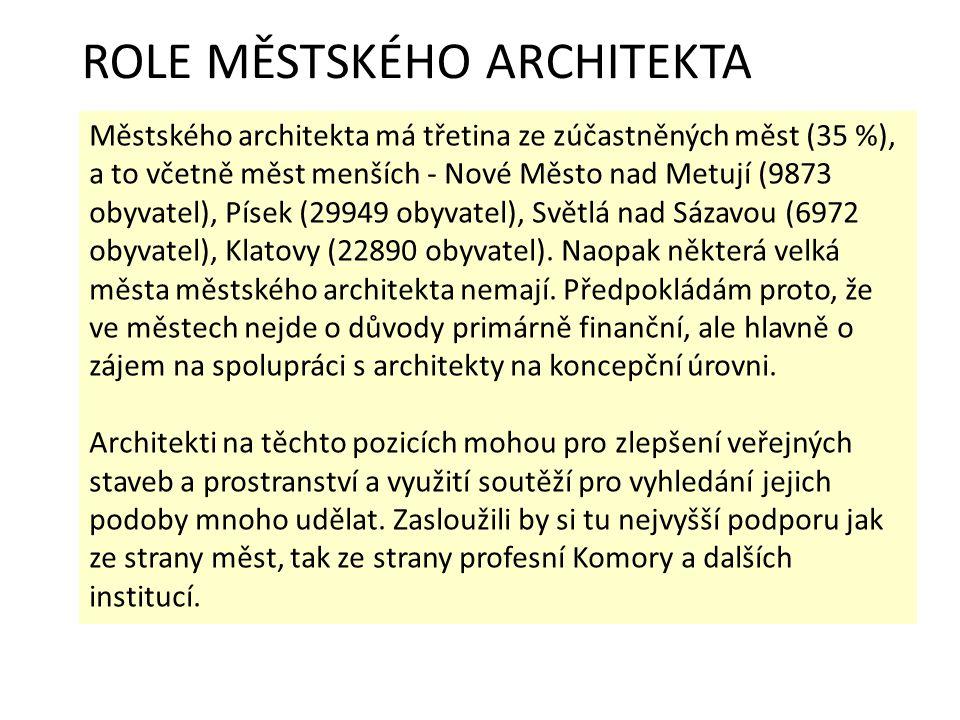 ROLE MĚSTSKÉHO ARCHITEKTA Městského architekta má třetina ze zúčastněných měst (35 %), a to včetně měst menších - Nové Město nad Metují (9873 obyvatel), Písek (29949 obyvatel), Světlá nad Sázavou (6972 obyvatel), Klatovy (22890 obyvatel).
