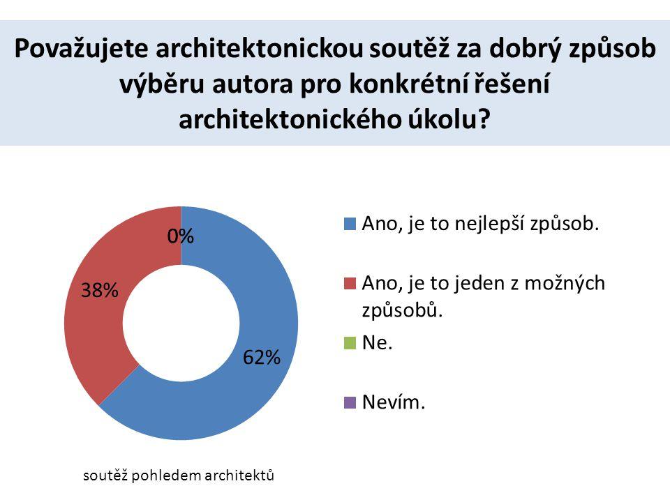 Považujete architektonickou soutěž za dobrý způsob výběru autora pro konkrétní řešení architektonického úkolu.