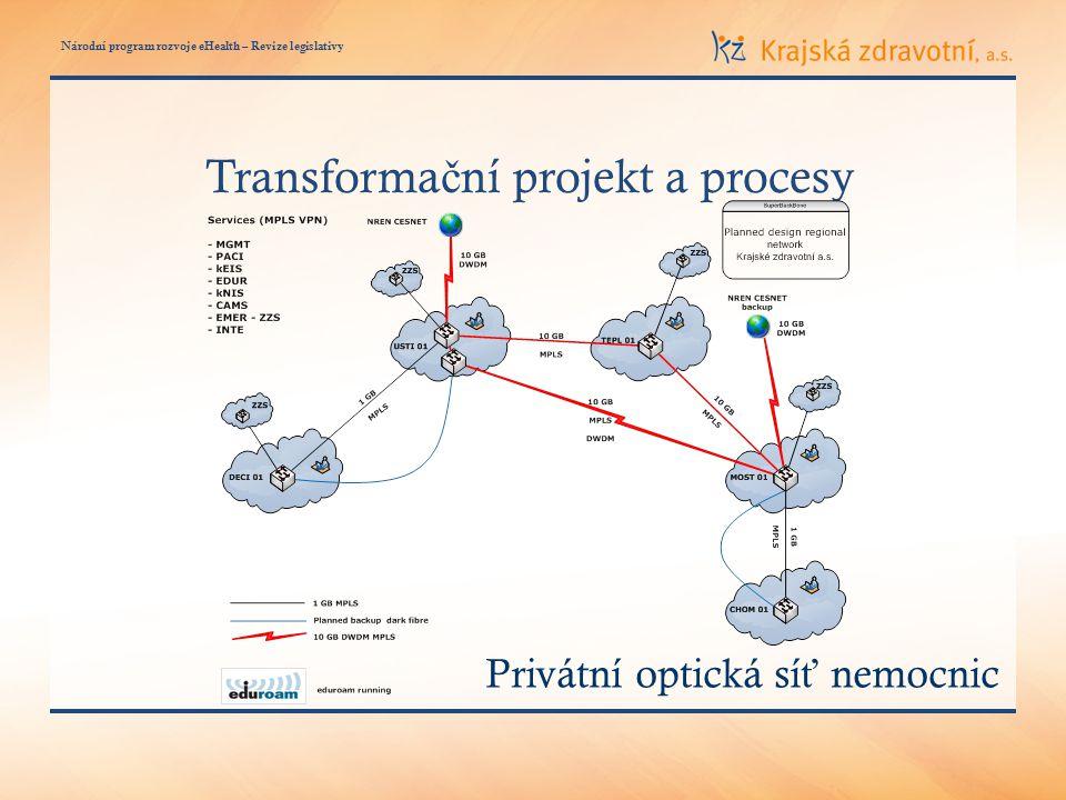 Národní program rozvoje eHealth – Revize legislativy Transforma č ní projekt a procesy Privátní optická sí ť nemocnic