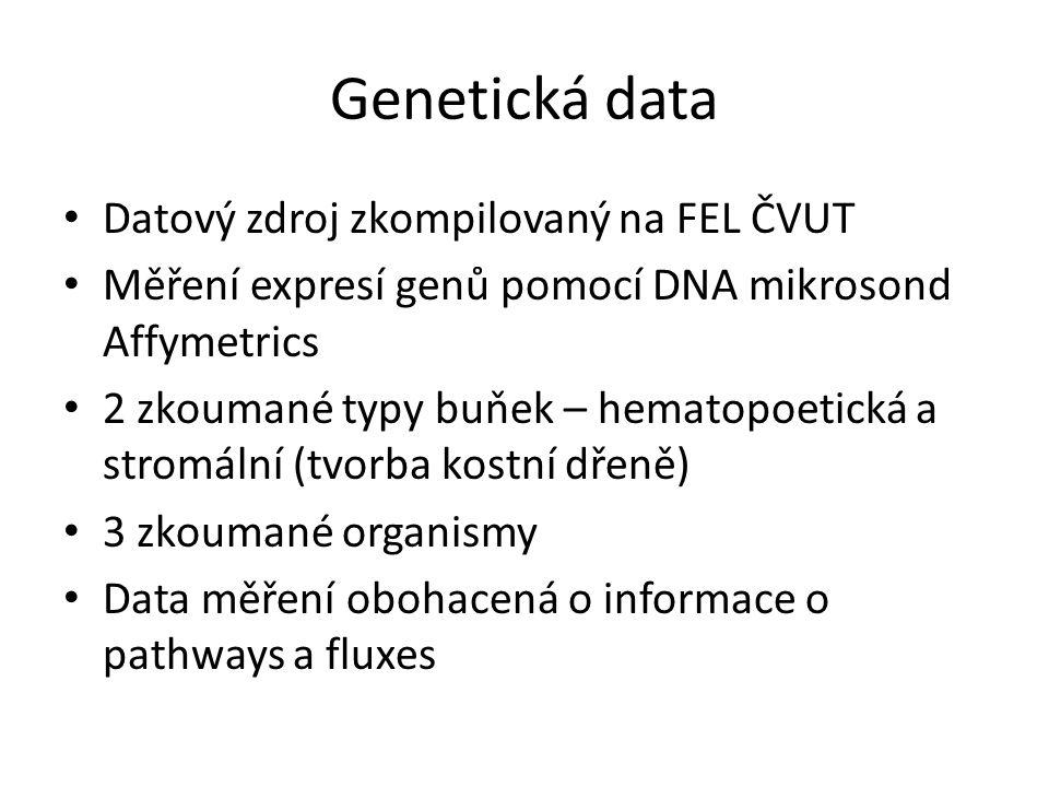 Genetická data • Datový zdroj zkompilovaný na FEL ČVUT • Měření expresí genů pomocí DNA mikrosond Affymetrics • 2 zkoumané typy buňek – hematopoetická