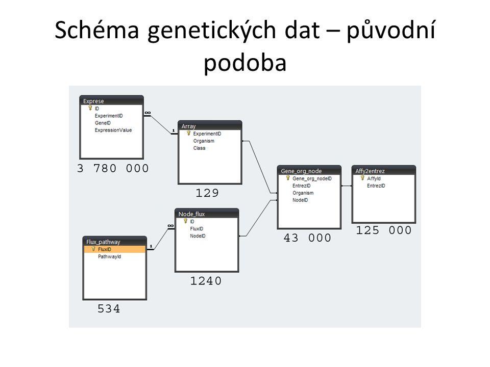 Schéma genetických dat – původní podoba