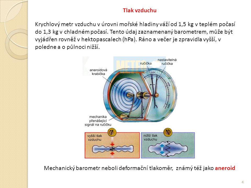 4 Tlak vzduchu Krychlový metr vzduchu v úrovni mořské hladiny váží od 1,5 kg v teplém počasí do 1,3 kg v chladném počasí.