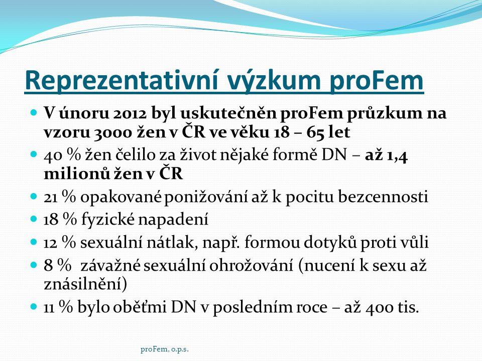 Reprezentativní výzkum proFem  V únoru 2012 byl uskutečněn proFem průzkum na vzoru 3000 žen v ČR ve věku 18 – 65 let  40 % žen čelilo za život nějak