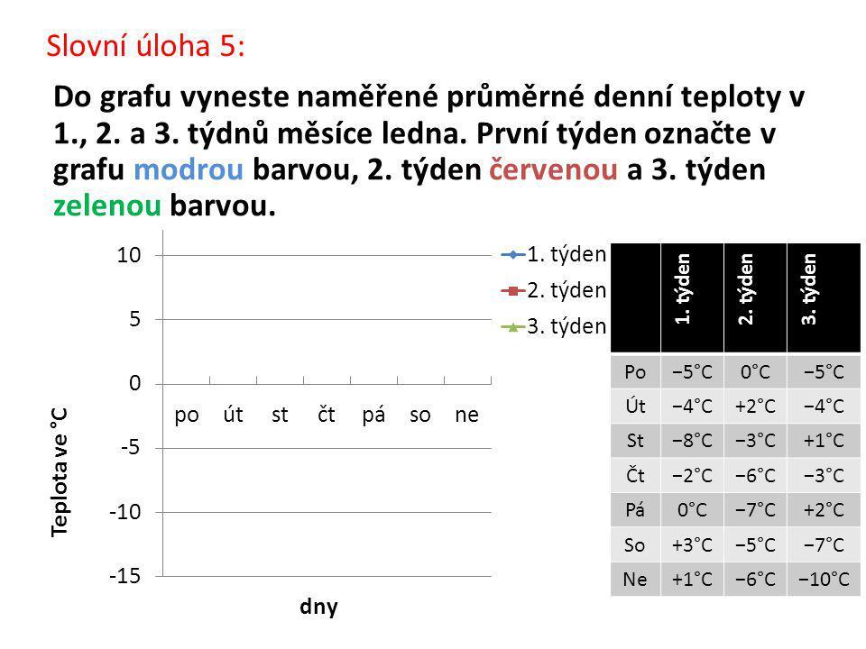 Slovní úloha 5: Do grafu vyneste naměřené průměrné denní teploty v 1., 2.