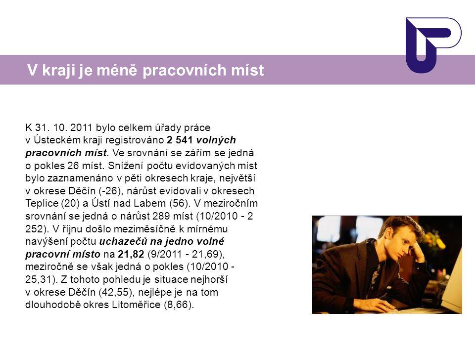 K 31. 10. 2011 bylo celkem úřady práce v Ústeckém kraji registrováno 2 541 volných pracovních míst. Ve srovnání se zářím se jedná o pokles 26 míst. Sn