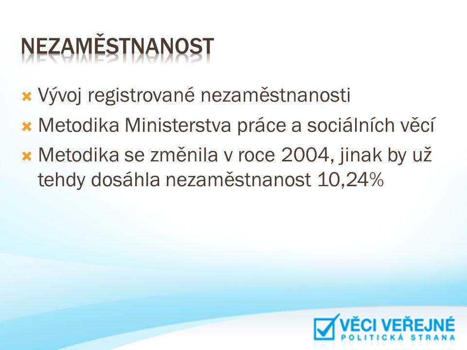  Vývoj registrované nezaměstnanosti  Metodika Ministerstva práce a sociálních věcí  Metodika se změnila v roce 2004, jinak by už tehdy dosáhla neza