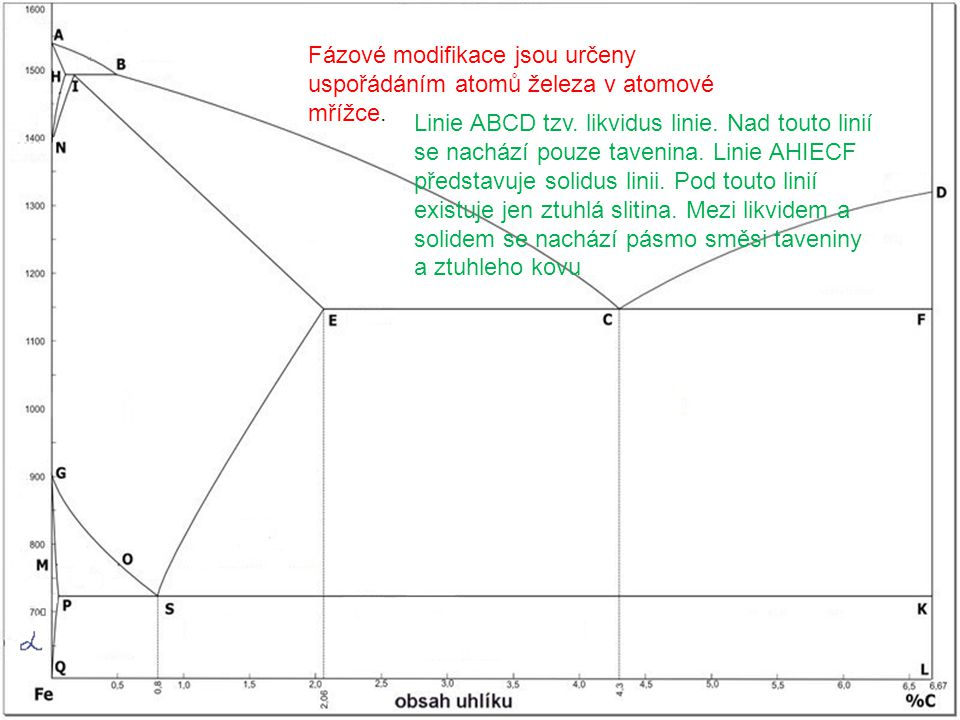 Fázové modifikace jsou určeny uspořádáním atomů železa v atomové mřížce. Linie ABCD tzv. likvidus linie. Nad touto linií se nachází pouze tavenina. Li