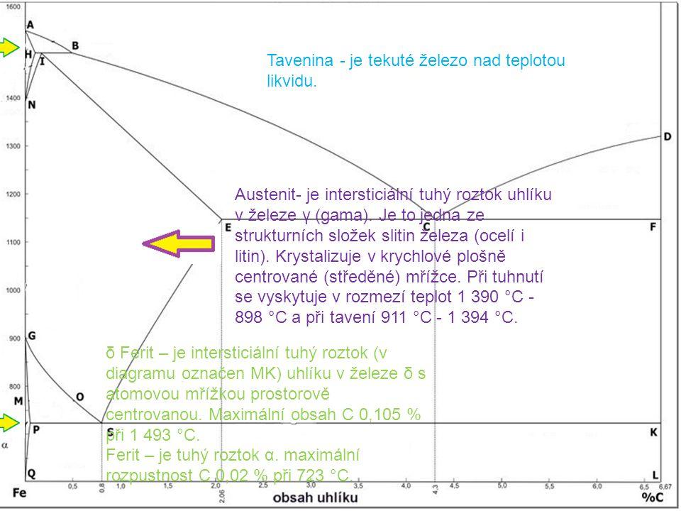 Tavenina - je tekuté železo nad teplotou likvidu. δ Ferit – je intersticiální tuhý roztok (v diagramu označen MK) uhlíku v železe δ s atomovou mřížkou