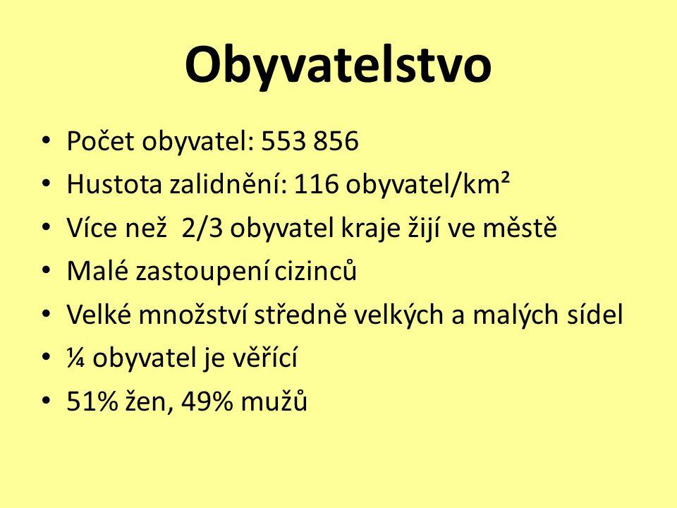 Obyvatelstvo • Počet obyvatel: 553 856 • Hustota zalidnění: 116 obyvatel/km² • Více než 2/3 obyvatel kraje žijí ve městě • Malé zastoupení cizinců • V