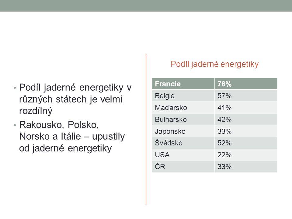 • Podíl jaderné energetiky v různých státech je velmi rozdílný • Rakousko, Polsko, Norsko a Itálie – upustily od jaderné energetiky Podíl jaderné energetiky Francie78% Belgie57% Maďarsko41% Bulharsko42% Japonsko33% Švédsko52% USA22% ČR33%