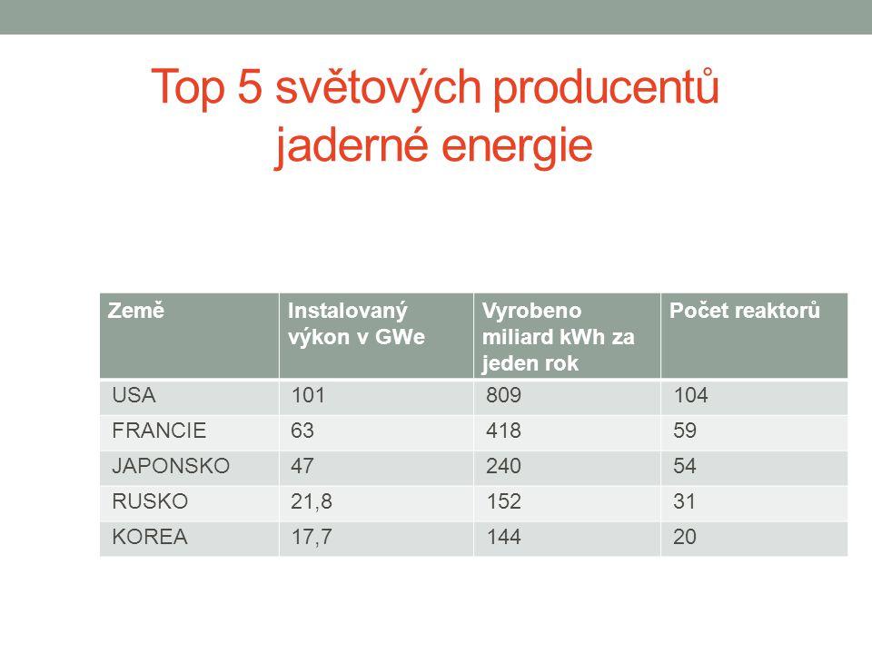 Top 5 světových producentů jaderné energie ZeměInstalovaný výkon v GWe Vyrobeno miliard kWh za jeden rok Počet reaktorů USA 101 809 104 FRANCIE 63 418 59 JAPONSKO 47 240 54 RUSKO 21,8 152 31 KOREA 17,7 144 20