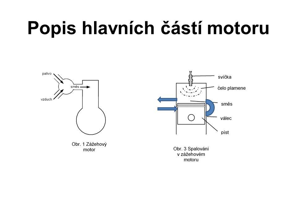 Popis hlavních částí motoru