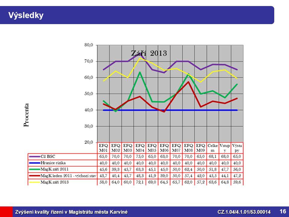 Zvýšení kvality řízení v Magistrátu města KarvinéCZ.1.04/4.1.01/53.00014 Výsledky 16