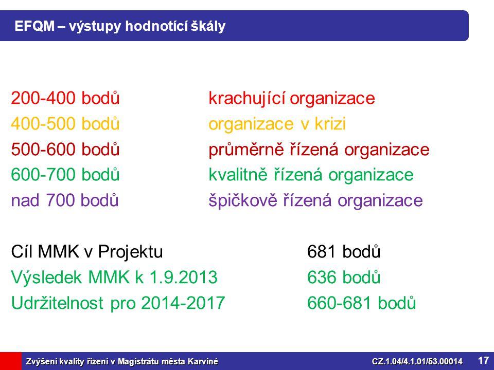 Zvýšení kvality řízení v Magistrátu města KarvinéCZ.1.04/4.1.01/53.00014 EFQM – výstupy hodnotící škály 200-400 bodůkrachující organizace 400-500 bodůorganizace v krizi 500-600 bodůprůměrně řízená organizace 600-700 bodůkvalitně řízená organizace nad 700 bodůšpičkově řízená organizace Cíl MMK v Projektu681 bodů Výsledek MMK k 1.9.2013636 bodů Udržitelnost pro 2014-2017660-681 bodů 17