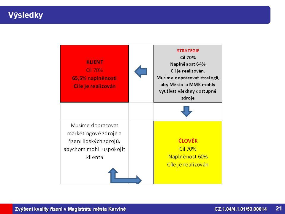 Zvýšení kvality řízení v Magistrátu města KarvinéCZ.1.04/4.1.01/53.00014 Výsledky 21