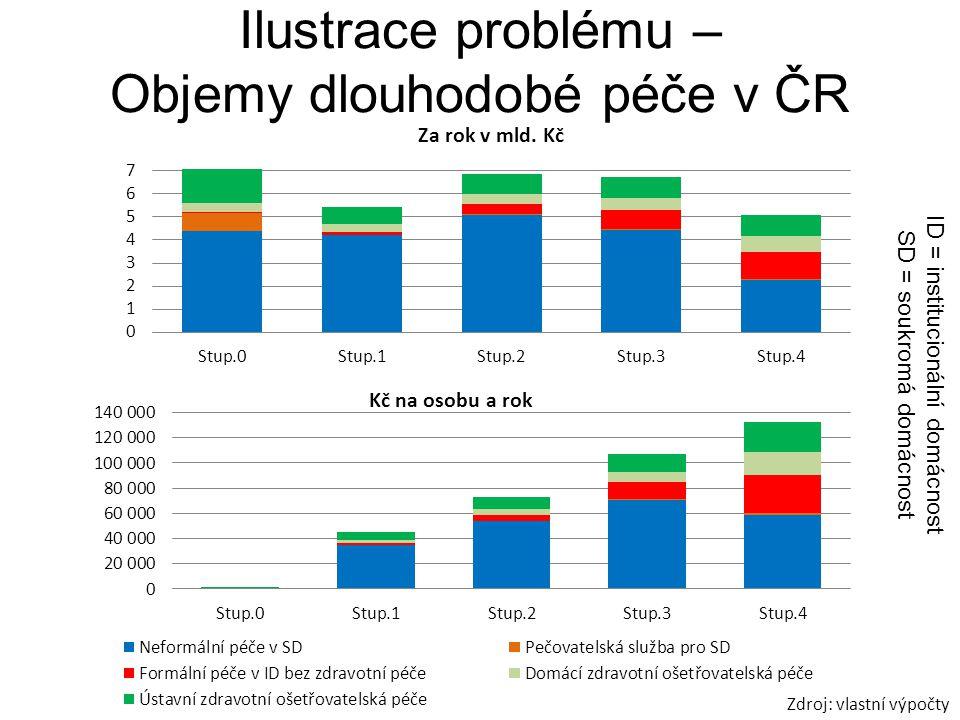 Ilustrace problému – Objemy dlouhodobé péče v ČR ID = institucionální domácnost SD = soukromá domácnost Zdroj: vlastní výpočty