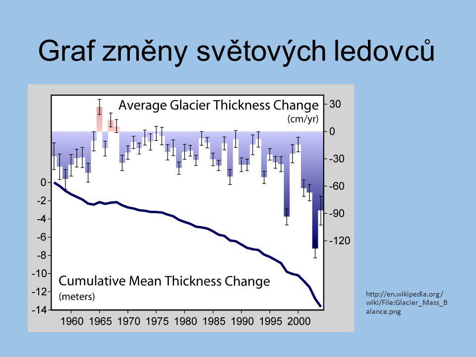 Graf změny světových ledovců http://en.wikipedia.org/ wiki/File:Glacier_Mass_B alance.png