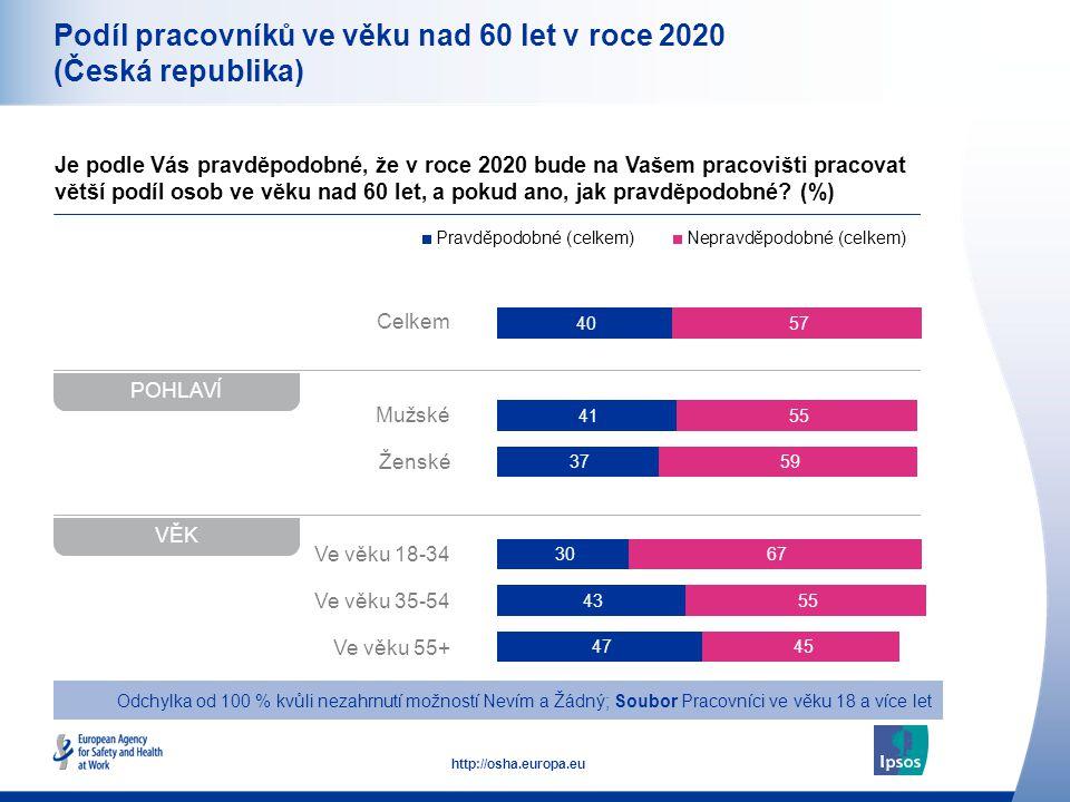 10 http://osha.europa.eu Celkem Mužské Ženské Ve věku 18-34 Ve věku 35-54 Ve věku 55+ Podíl pracovníků ve věku nad 60 let v roce 2020 (Česká republika) Je podle Vás pravděpodobné, že v roce 2020 bude na Vašem pracovišti pracovat větší podíl osob ve věku nad 60 let, a pokud ano, jak pravděpodobné.