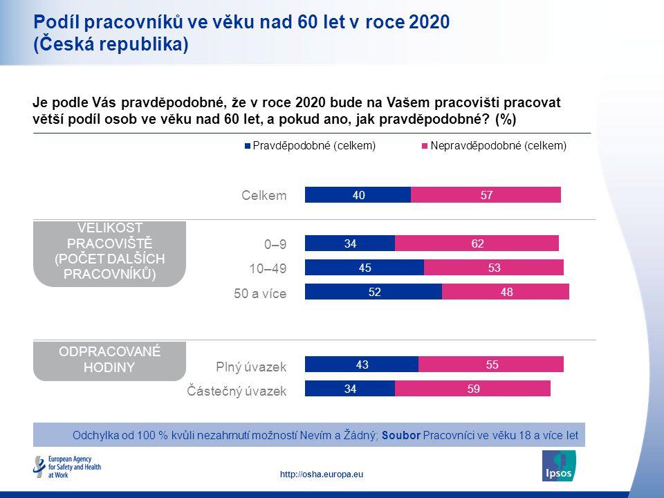 11 http://osha.europa.eu Podíl pracovníků ve věku nad 60 let v roce 2020 (Česká republika) Je podle Vás pravděpodobné, že v roce 2020 bude na Vašem pracovišti pracovat větší podíl osob ve věku nad 60 let, a pokud ano, jak pravděpodobné.
