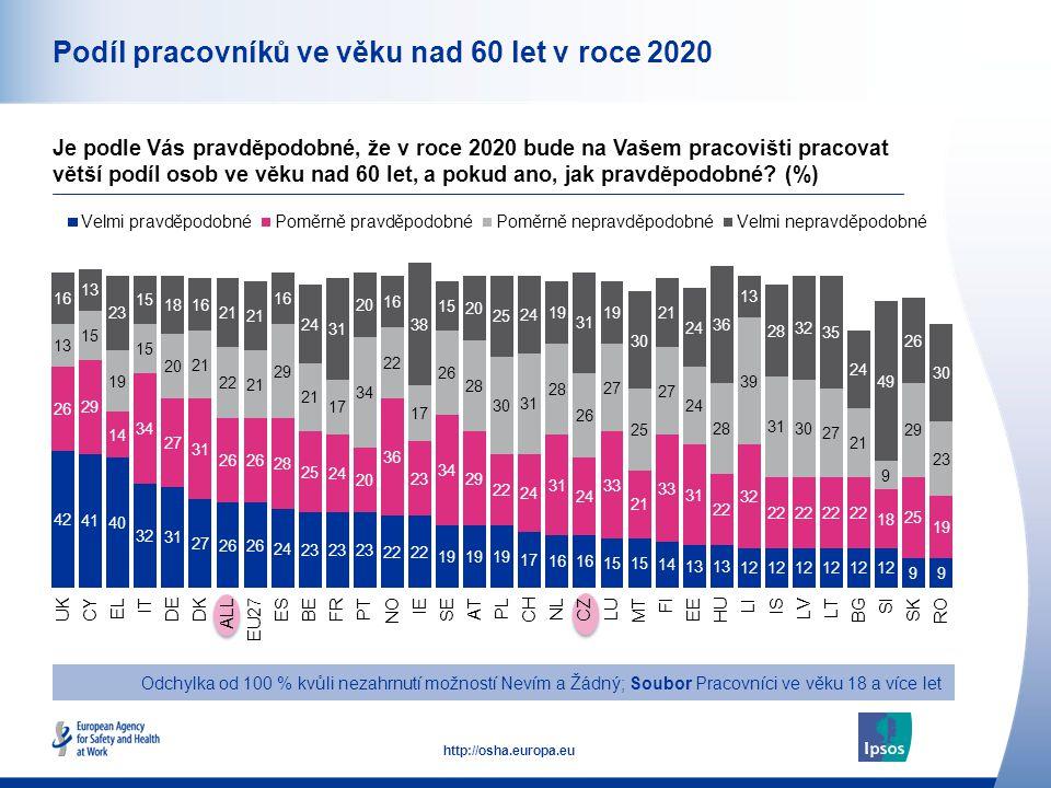 12 http://osha.europa.eu Podíl pracovníků ve věku nad 60 let v roce 2020 Odchylka od 100 % kvůli nezahrnutí možností Nevím a Žádný; Soubor Pracovníci ve věku 18 a více let Je podle Vás pravděpodobné, že v roce 2020 bude na Vašem pracovišti pracovat větší podíl osob ve věku nad 60 let, a pokud ano, jak pravděpodobné.