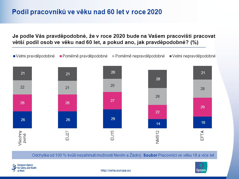 13 http://osha.europa.eu Podíl pracovníků ve věku nad 60 let v roce 2020 Je podle Vás pravděpodobné, že v roce 2020 bude na Vašem pracovišti pracovat větší podíl osob ve věku nad 60 let, a pokud ano, jak pravděpodobné.