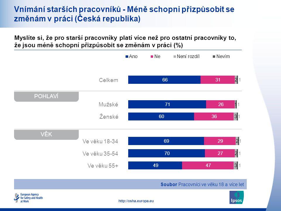 16 http://osha.europa.eu Celkem Mužské Ženské Ve věku 18-34 Ve věku 35-54 Ve věku 55+ Vnímání starších pracovníků - Méně schopni přizpůsobit se změnám v práci (Česká republika) Myslíte si, že pro starší pracovníky platí více než pro ostatní pracovníky to, že jsou méně schopní přizpůsobit se změnám v práci (%) POHLAVÍ VĚK Soubor Pracovníci ve věku 18 a více let