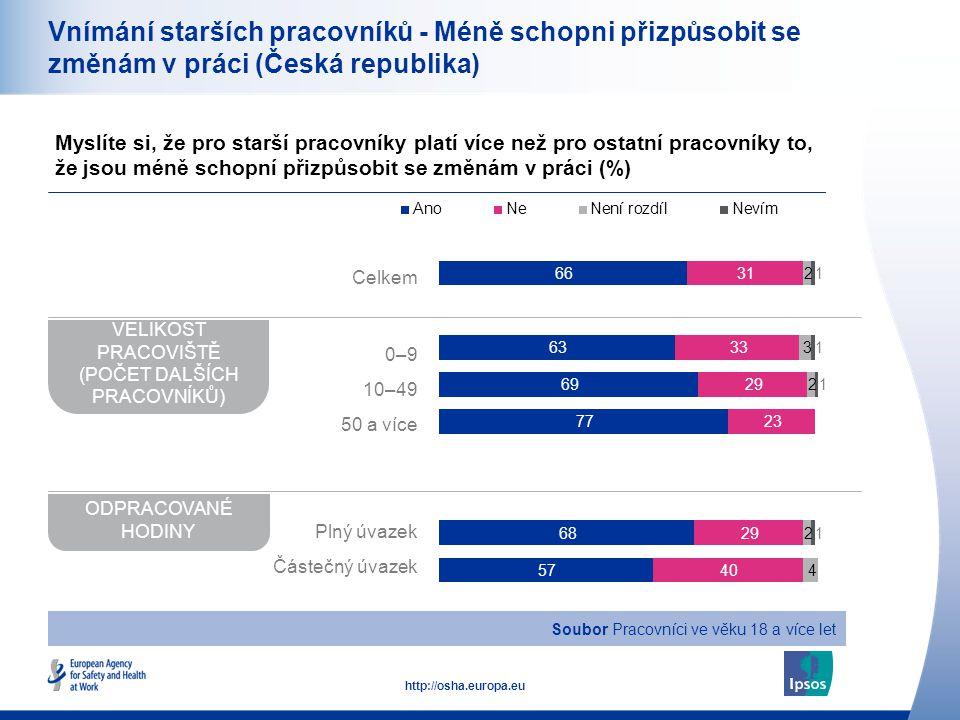 17 http://osha.europa.eu Vnímání starších pracovníků - Méně schopni přizpůsobit se změnám v práci (Česká republika) Myslíte si, že pro starší pracovníky platí více než pro ostatní pracovníky to, že jsou méně schopní přizpůsobit se změnám v práci (%) VELIKOST PRACOVIŠTĚ (POČET DALŠÍCH PRACOVNÍKŮ) ODPRACOVANÉ HODINY Soubor Pracovníci ve věku 18 a více let Celkem 0–9 10–49 50 a více Plný úvazek Částečný úvazek