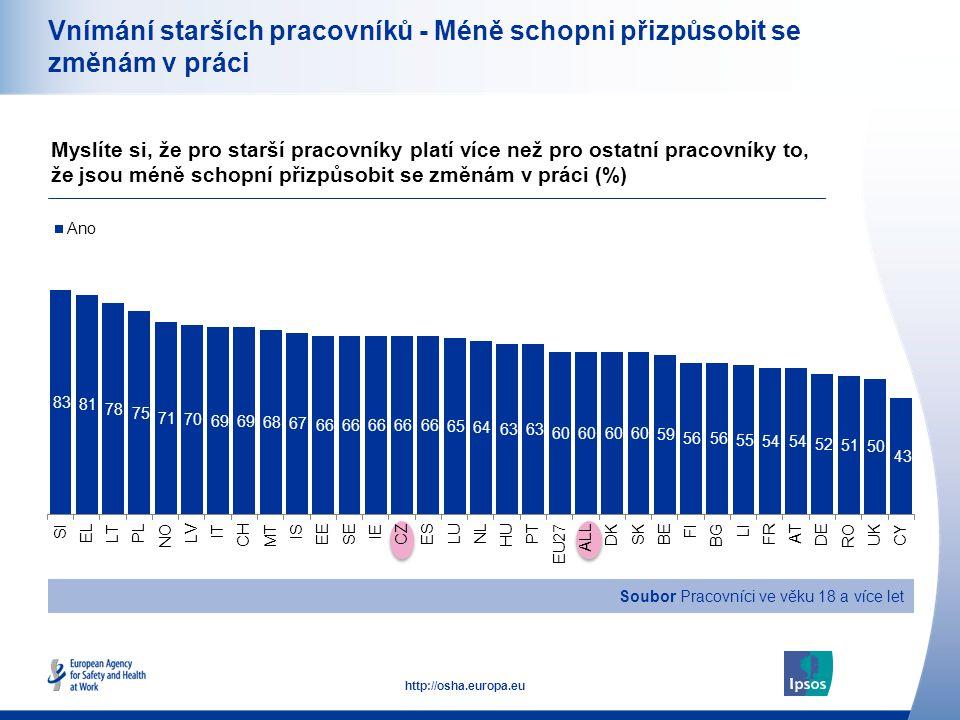 18 http://osha.europa.eu Vnímání starších pracovníků - Méně schopni přizpůsobit se změnám v práci Myslíte si, že pro starší pracovníky platí více než pro ostatní pracovníky to, že jsou méně schopní přizpůsobit se změnám v práci (%) Soubor Pracovníci ve věku 18 a více let