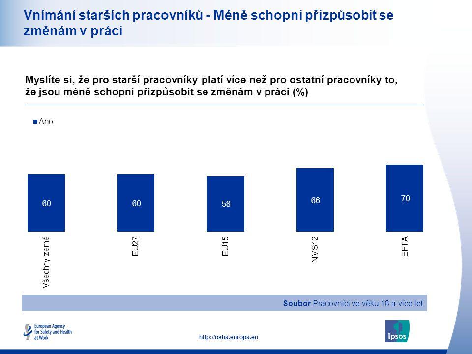 19 http://osha.europa.eu Vnímání starších pracovníků - Méně schopni přizpůsobit se změnám v práci Myslíte si, že pro starší pracovníky platí více než pro ostatní pracovníky to, že jsou méně schopní přizpůsobit se změnám v práci (%) Soubor Pracovníci ve věku 18 a více let