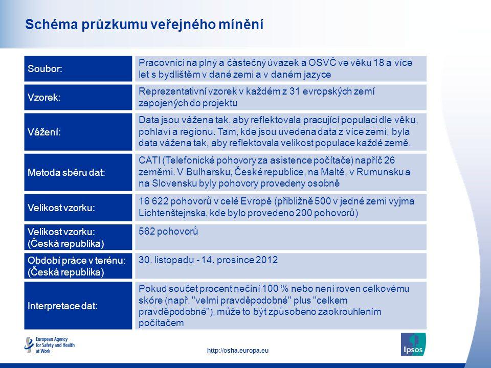 2 http://osha.europa.eu Schéma průzkumu veřejného mínění Soubor: Pracovníci na plný a částečný úvazek a OSVČ ve věku 18 a více let s bydlištěm v dané zemi a v daném jazyce Vzorek: Reprezentativní vzorek v každém z 31 evropských zemí zapojených do projektu Vážení: Data jsou vážena tak, aby reflektovala pracující populaci dle věku, pohlaví a regionu.