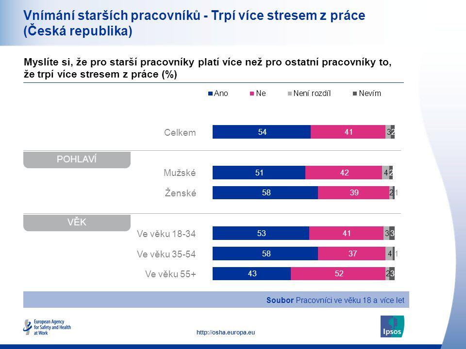 20 http://osha.europa.eu Celkem Mužské Ženské Ve věku 18-34 Ve věku 35-54 Ve věku 55+ Vnímání starších pracovníků - Trpí více stresem z práce (Česká republika) Myslíte si, že pro starší pracovníky platí více než pro ostatní pracovníky to, že trpí více stresem z práce (%) POHLAVÍ VĚK Soubor Pracovníci ve věku 18 a více let