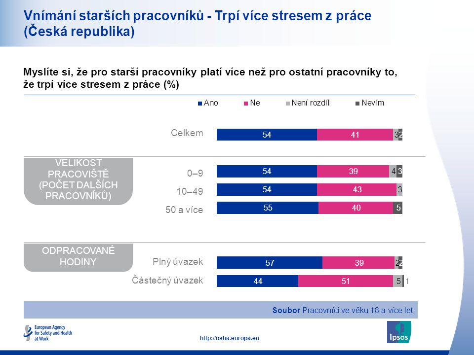 21 http://osha.europa.eu Vnímání starších pracovníků - Trpí více stresem z práce (Česká republika) Myslíte si, že pro starší pracovníky platí více než pro ostatní pracovníky to, že trpí více stresem z práce (%) VELIKOST PRACOVIŠTĚ (POČET DALŠÍCH PRACOVNÍKŮ) ODPRACOVANÉ HODINY Soubor Pracovníci ve věku 18 a více let Celkem 0–9 10–49 50 a více Plný úvazek Částečný úvazek