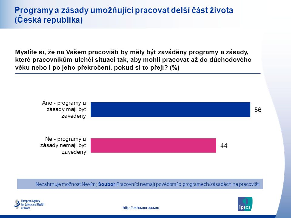 27 http://osha.europa.eu Programy a zásady umožňující pracovat delší část života (Česká republika) Myslíte si, že na Vašem pracovišti by měly být zaváděny programy a zásady, které pracovníkům ulehčí situaci tak, aby mohli pracovat až do důchodového věku nebo i po jeho překročení, pokud si to přejí.