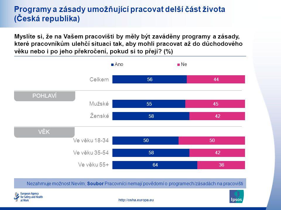 28 http://osha.europa.eu Celkem Mužské Ženské Ve věku 18-34 Ve věku 35-54 Ve věku 55+ Programy a zásady umožňující pracovat delší část života (Česká republika) Myslíte si, že na Vašem pracovišti by měly být zaváděny programy a zásady, které pracovníkům ulehčí situaci tak, aby mohli pracovat až do důchodového věku nebo i po jeho překročení, pokud si to přejí.