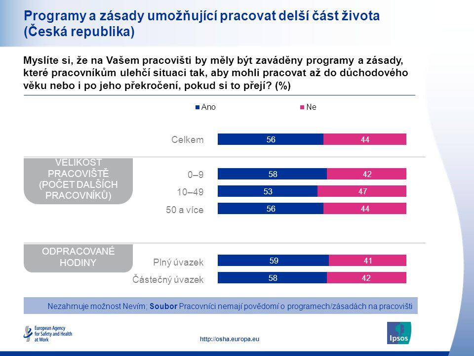 29 http://osha.europa.eu Programy a zásady umožňující pracovat delší část života (Česká republika) Myslíte si, že na Vašem pracovišti by měly být zaváděny programy a zásady, které pracovníkům ulehčí situaci tak, aby mohli pracovat až do důchodového věku nebo i po jeho překročení, pokud si to přejí.