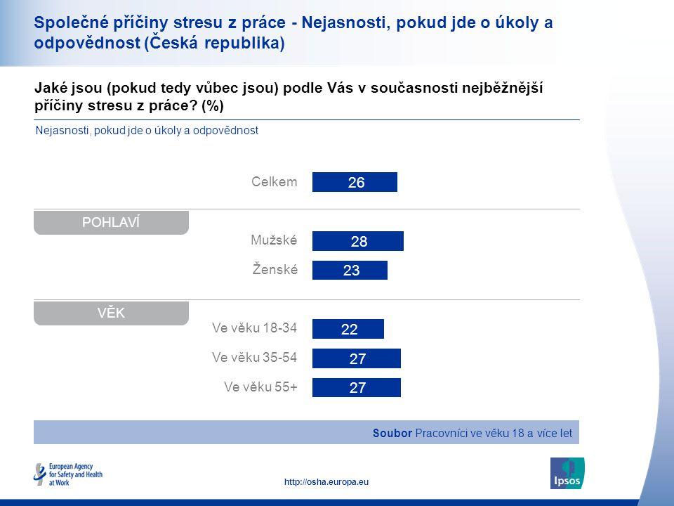 38 http://osha.europa.eu Jaké jsou (pokud tedy vůbec jsou) podle Vás v současnosti nejběžnější příčiny stresu z práce.