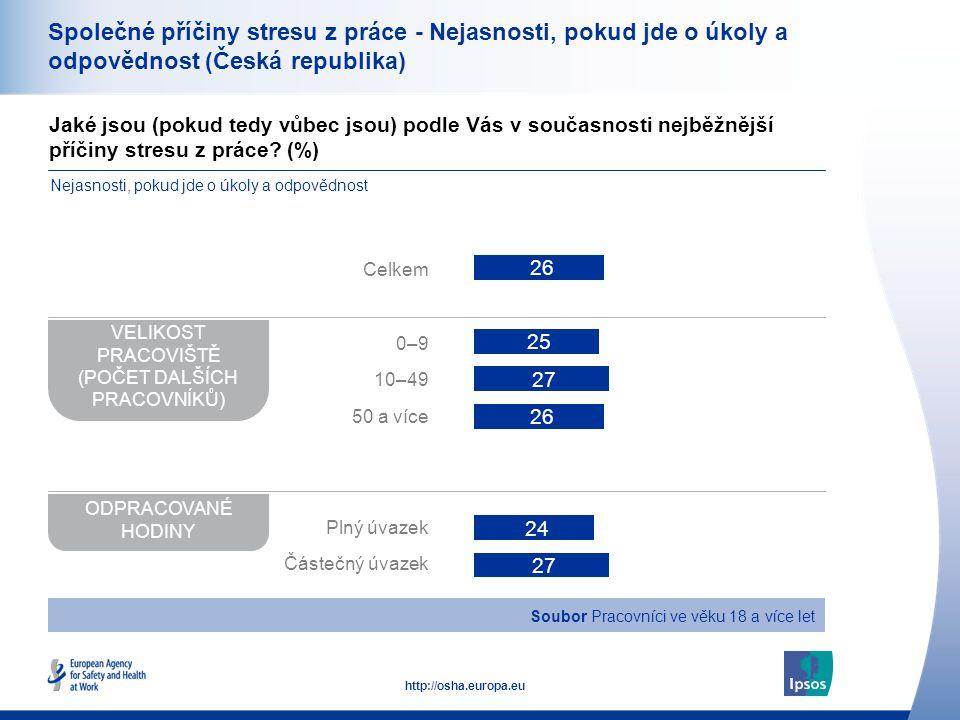 39 http://osha.europa.eu Společné příčiny stresu z práce - Nejasnosti, pokud jde o úkoly a odpovědnost (Česká republika) Jaké jsou (pokud tedy vůbec jsou) podle Vás v současnosti nejběžnější příčiny stresu z práce.