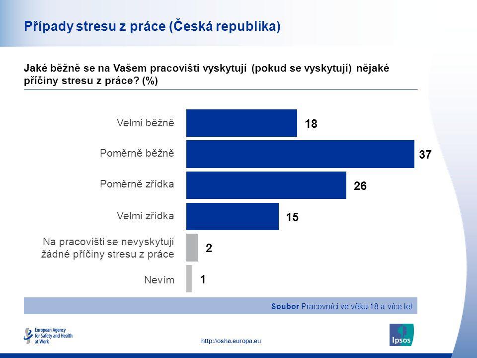 41 http://osha.europa.eu Případy stresu z práce (Česká republika) Jaké běžně se na Vašem pracovišti vyskytují (pokud se vyskytují) nějaké příčiny stresu z práce.